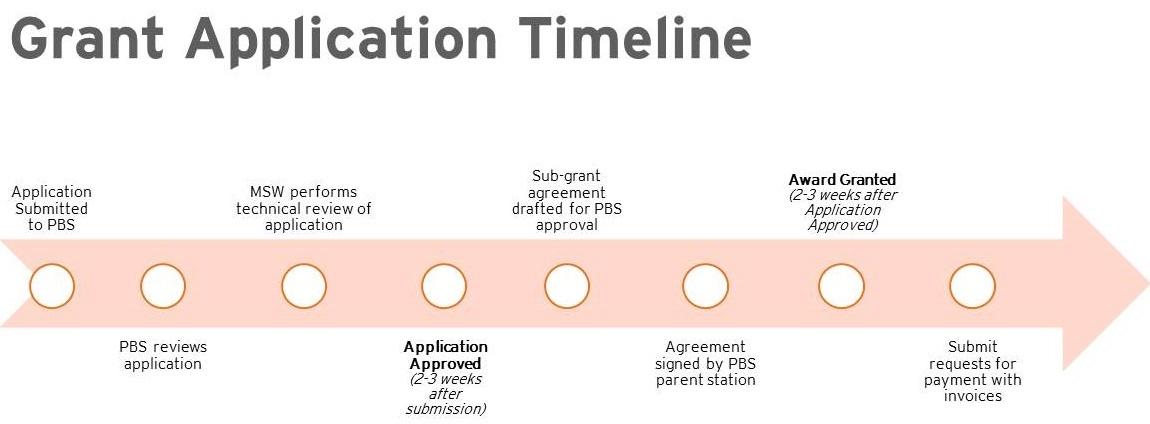 Grant Application Translator Relocation Program Trp Pbs